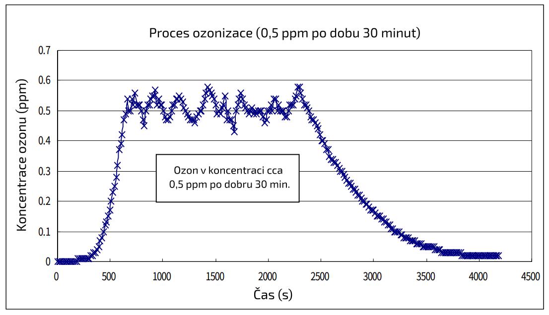Proces ozonizace v závislosti na koncentraci