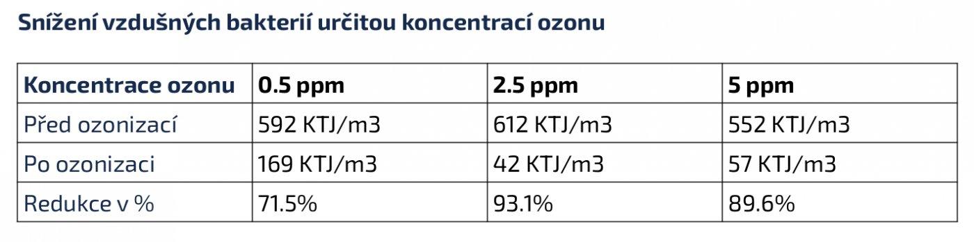 Snížení vzdušných bakterií určitou koncetrací ozon