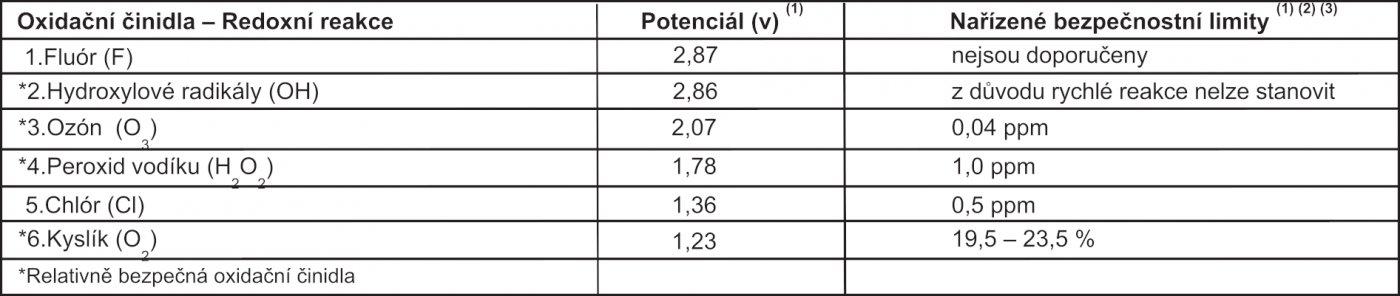 Tabula oxidačních               činidel a redoxní reakce